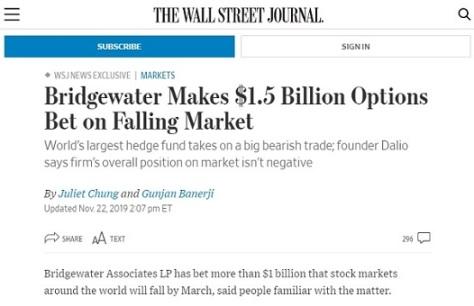 Bridgewater-Makes-1-5-Billion-Options-Bet-on-Falling-Market-WSJ